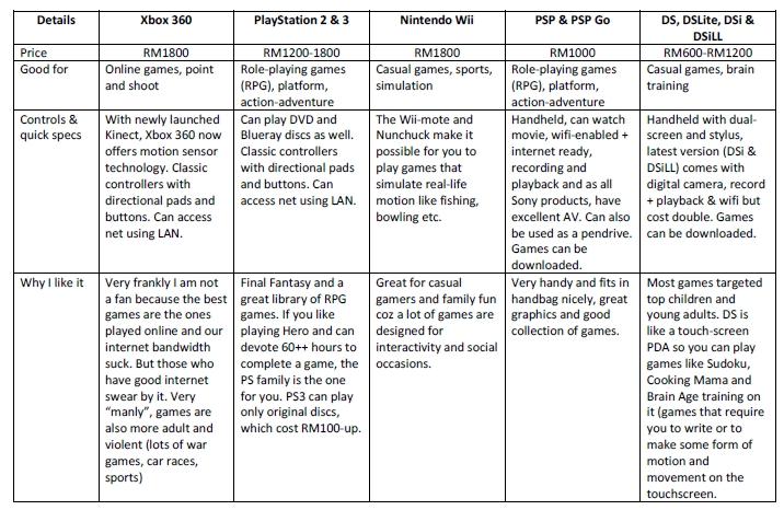 Comparison Game Games Console Comparison
