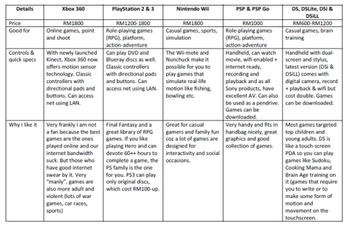 Games Console Comparison, click on pic to enlarge